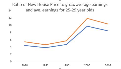 Income to price ratio
